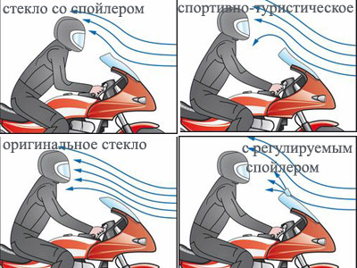 Крепление ветрового стекла на мотоцикл своими руками